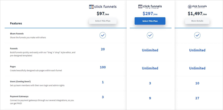 ClickFunnels Platinum Review