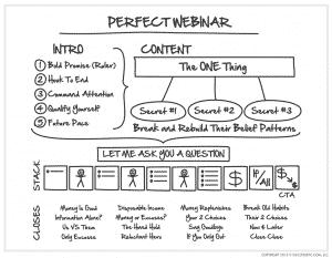 Perfect Webinar