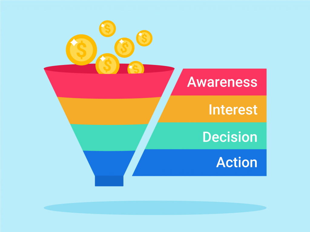 4 Stages of Sales Funnel