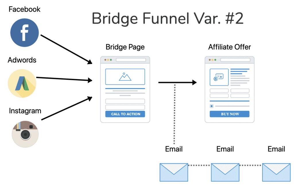 Affiliate Marketing Bridge Funnels