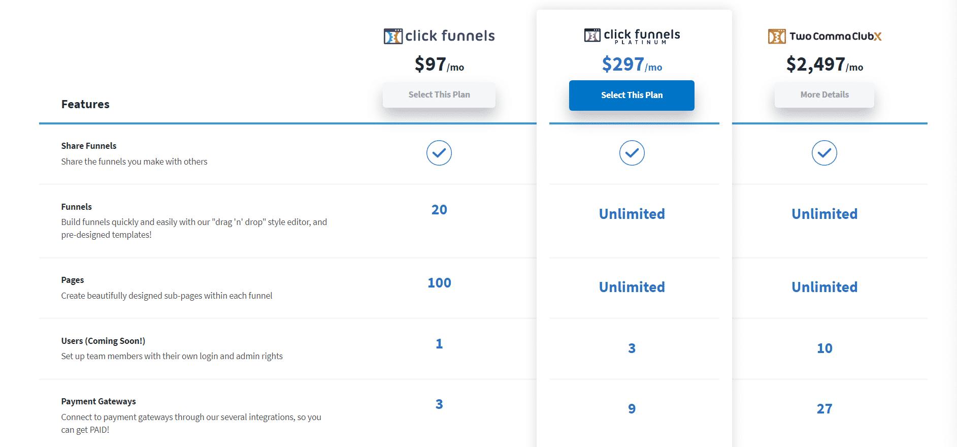 ClickFunnels Price 2020