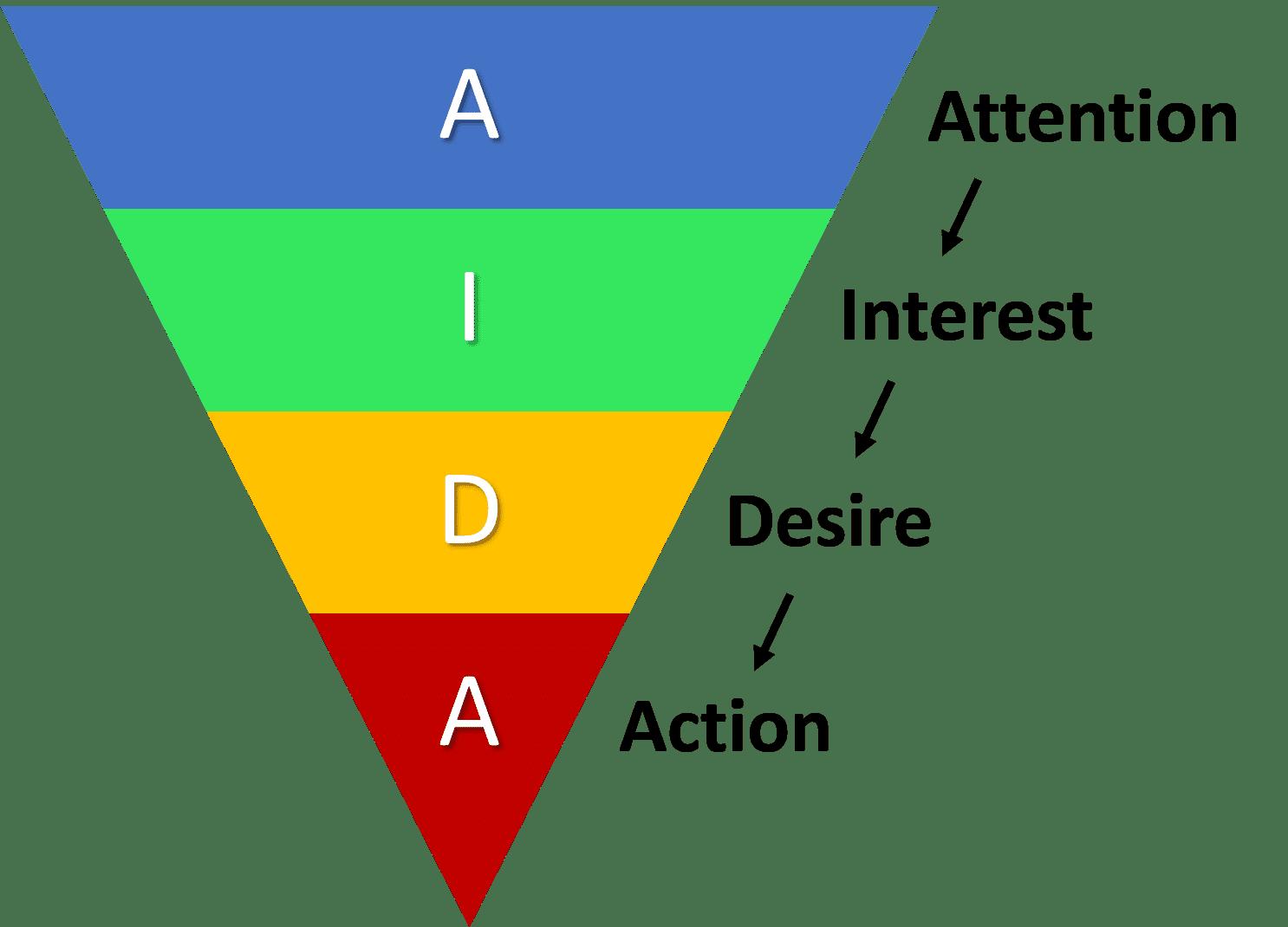 AIDA Model of Sales Funnel