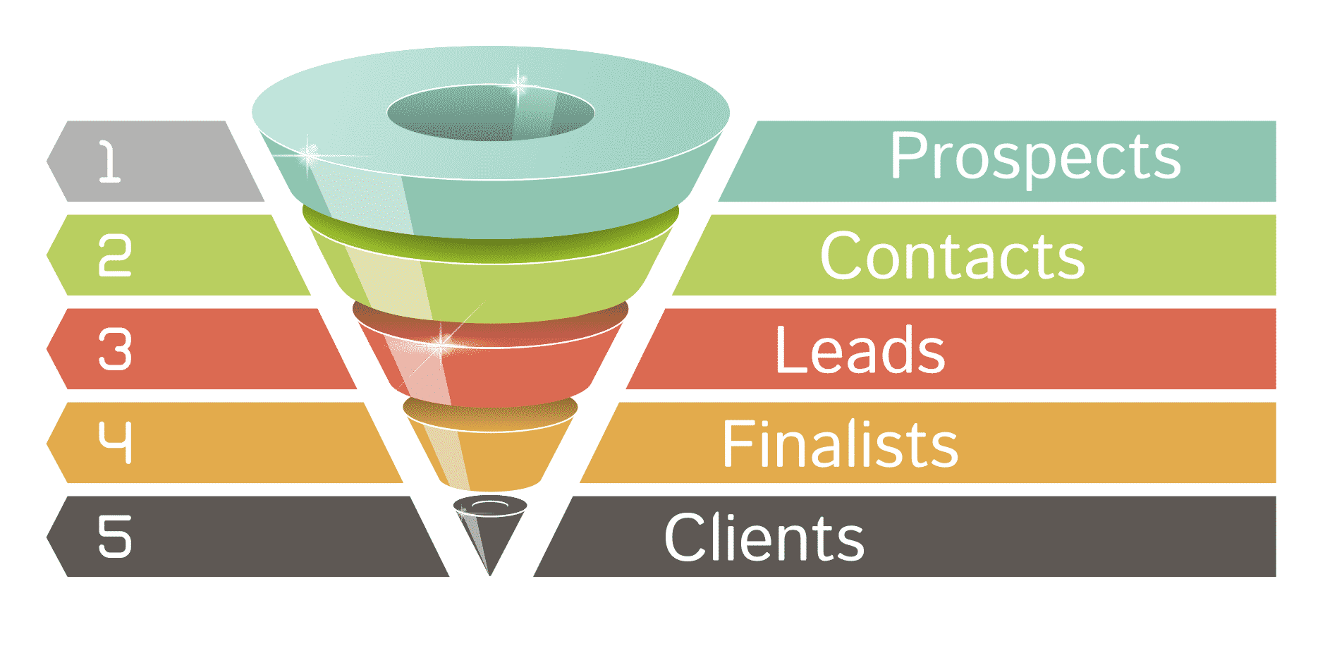 Sales Funnel for Lawyers